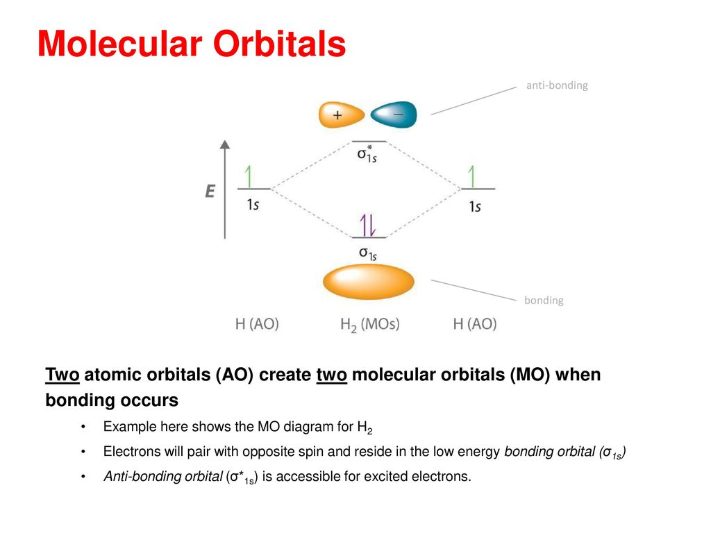 Emphasizing the chemistry in space science ppt download 16 molecular orbitals pooptronica