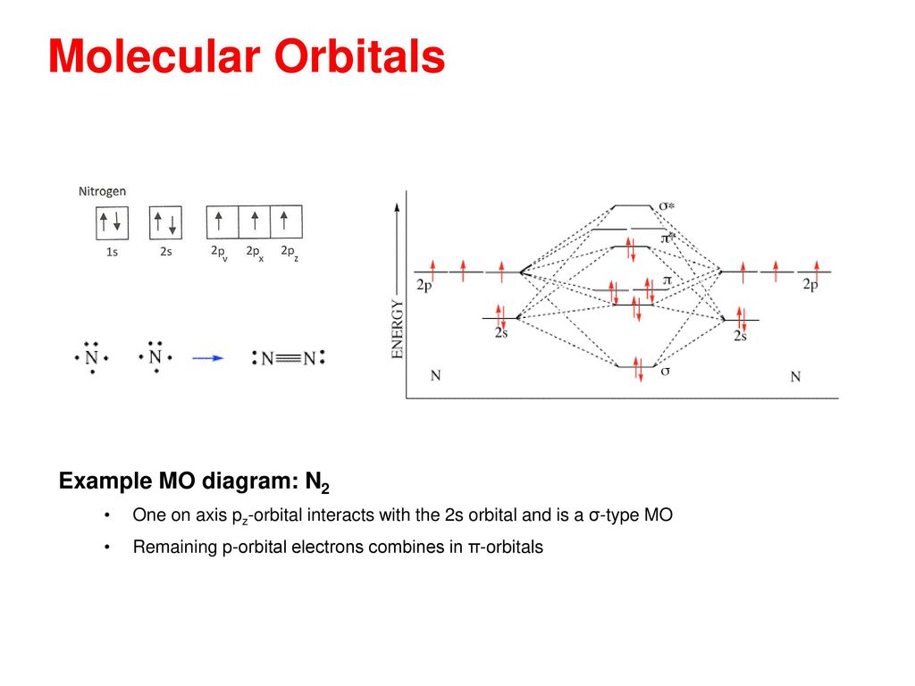 Emphasizing the chemistry in space science ppt download 17 molecular orbitals example mo diagram n2 pooptronica Gallery