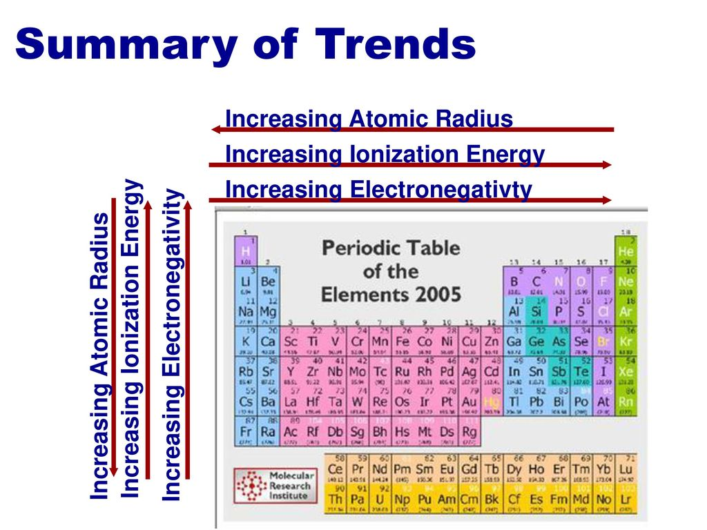 Periodic table with increasing atomic radius images periodic electrons in atoms chapter 4 after test ppt download summary of trends increasing atomic radius flavorsomefo urtaz Images