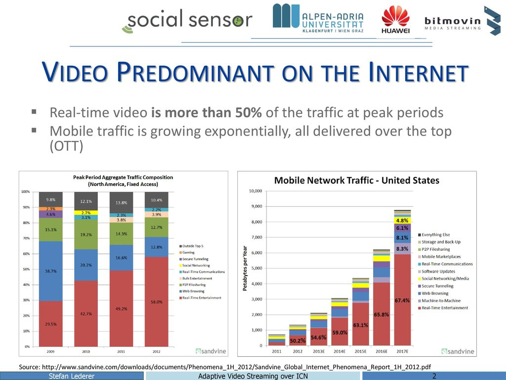 Video Predominant on the Internet