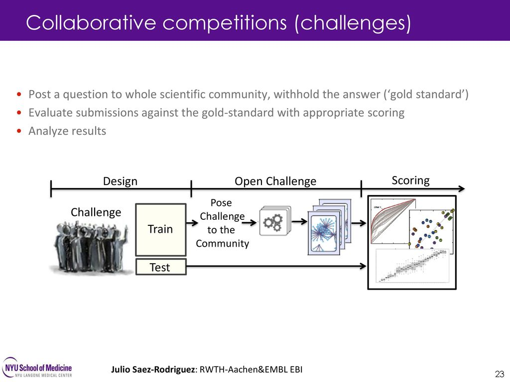 Collaborative competitions (challenges)
