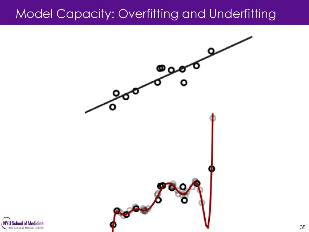 Model Capacity: Overfitting and Underfitting