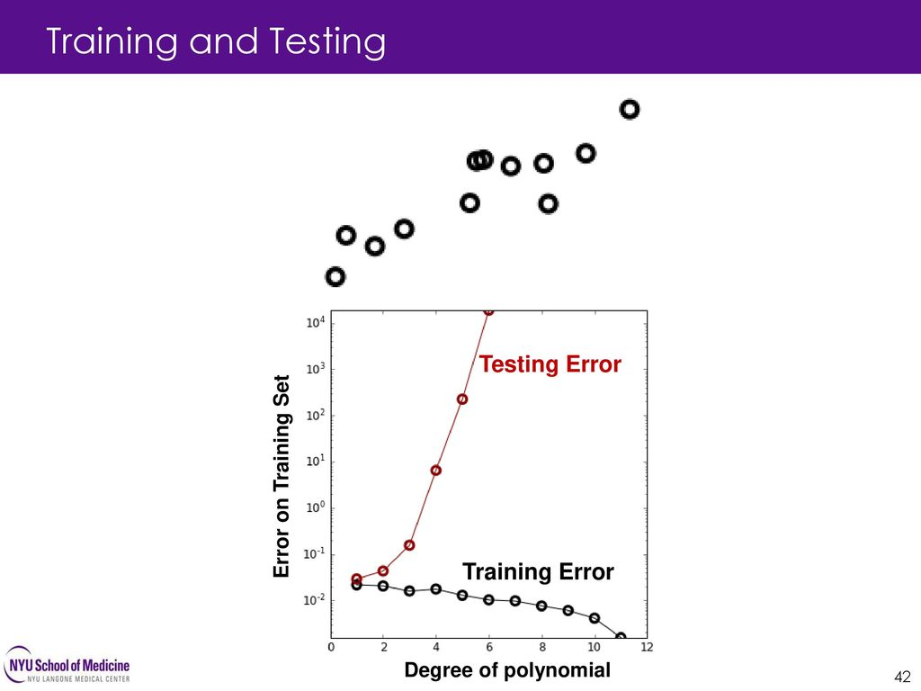 Training and Testing Testing Error Training Error