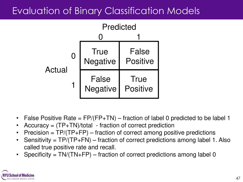 Evaluation of Binary Classification Models