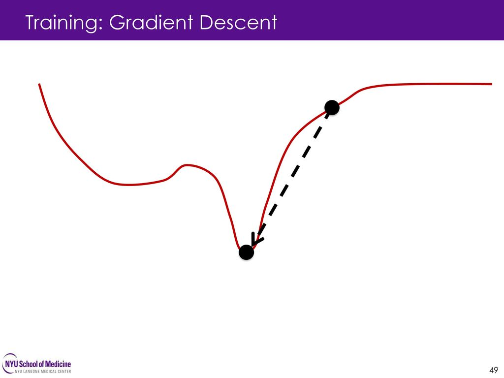 Training: Gradient Descent