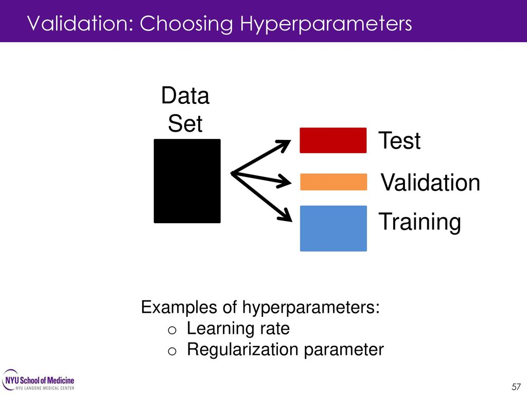 Data Set Test Validation Training Validation: Choosing Hyperparameters