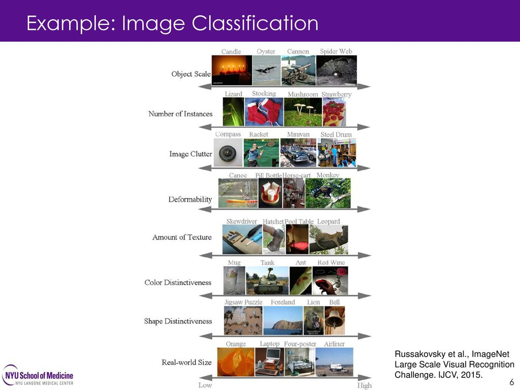 Example: Image Classification