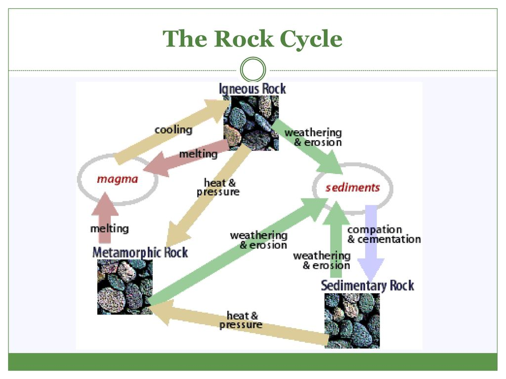 The rock cycle ppt download 16 the rock cycle pooptronica