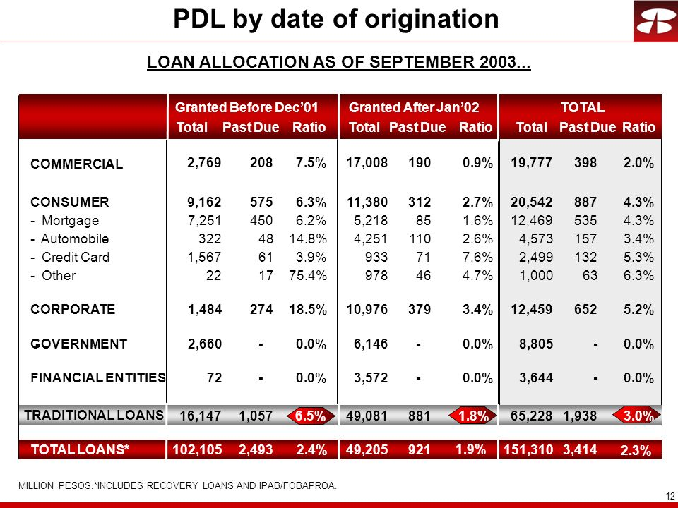 PDL by date of origination LOAN ALLOCATION AS OF SEPTEMBER 2003...