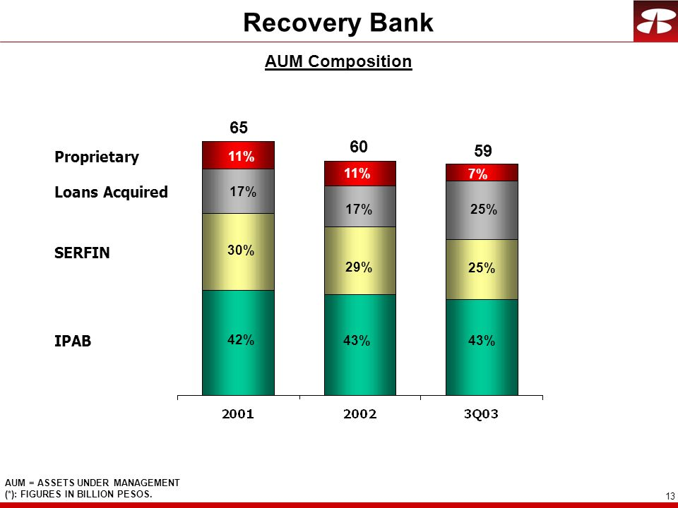 Recovery Bank AUM Composition 65 60 59 Proprietary Loans Acquired