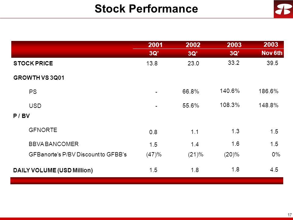 Stock Performance 2001 2002 2003 2003 3Q' 3Q' 3Q' Nov 6th STOCK PRICE