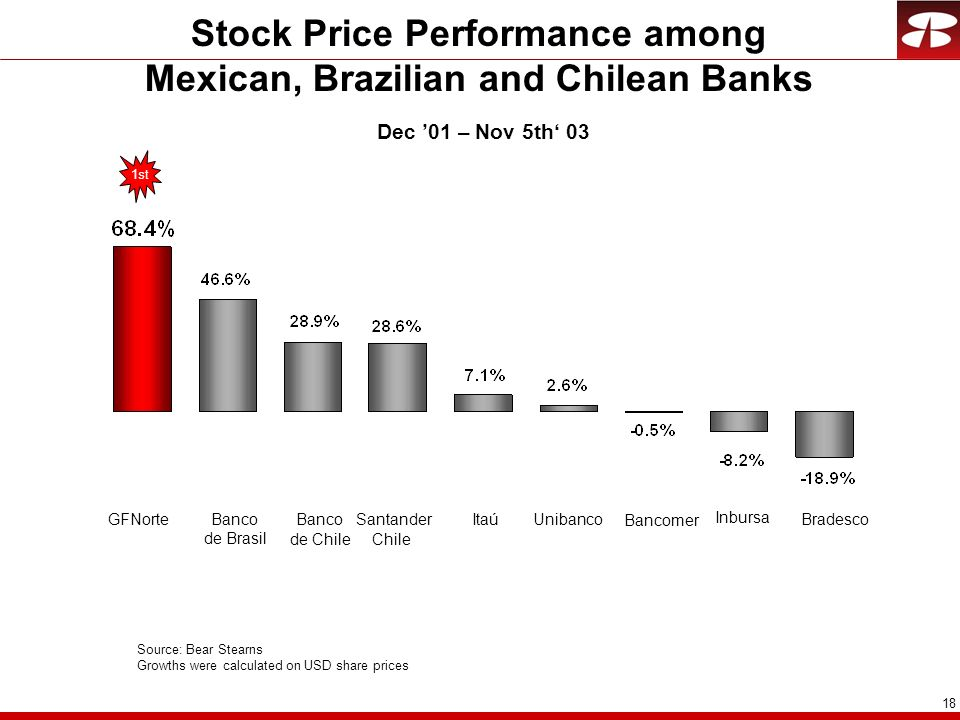 Stock Price Performance among Mexican, Brazilian and Chilean Banks