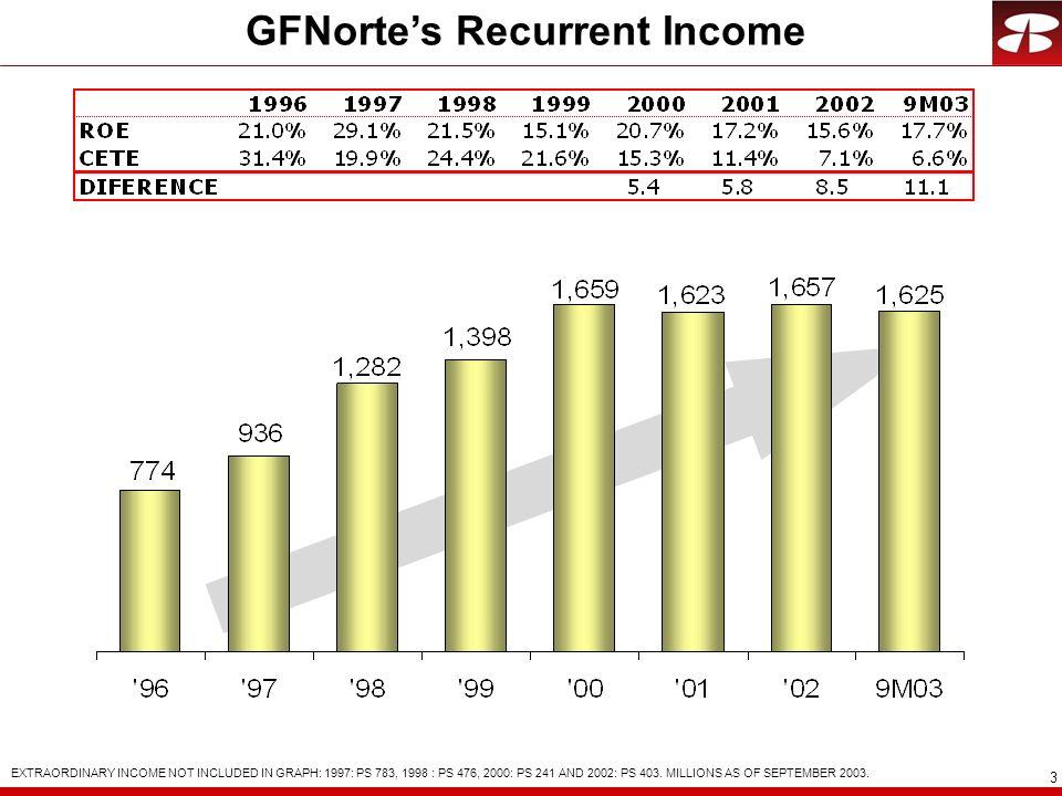 GFNorte's Recurrent Income
