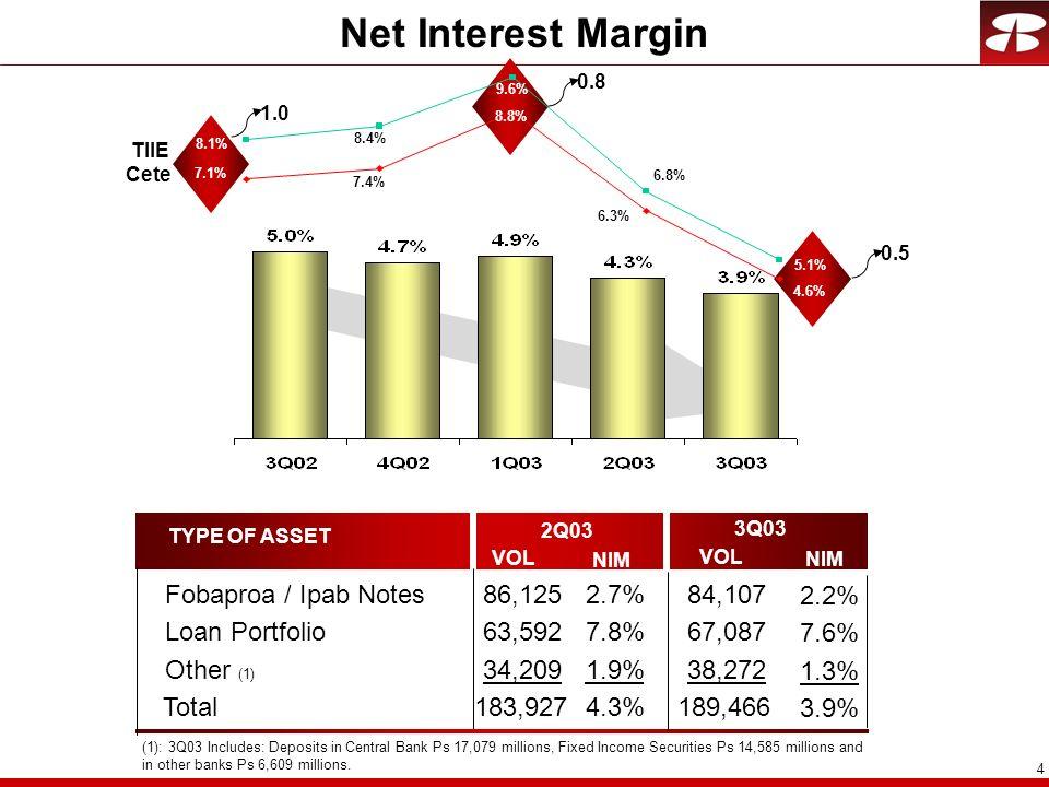 Net Interest Margin Fobaproa / Ipab Notes 86,125 2.7% 84,107 2.2%