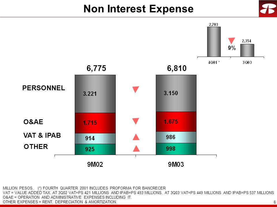 Non Interest Expense 6,775 6,810 PERSONNEL O&AE VAT & IPAB OTHER 9%