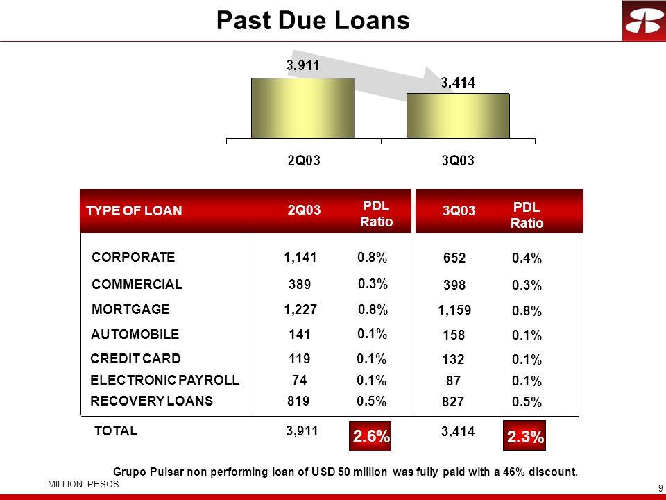 Past Due Loans 2.6% 2.3% PDL Ratio TYPE OF LOAN 2Q03 3Q03 PDL Ratio