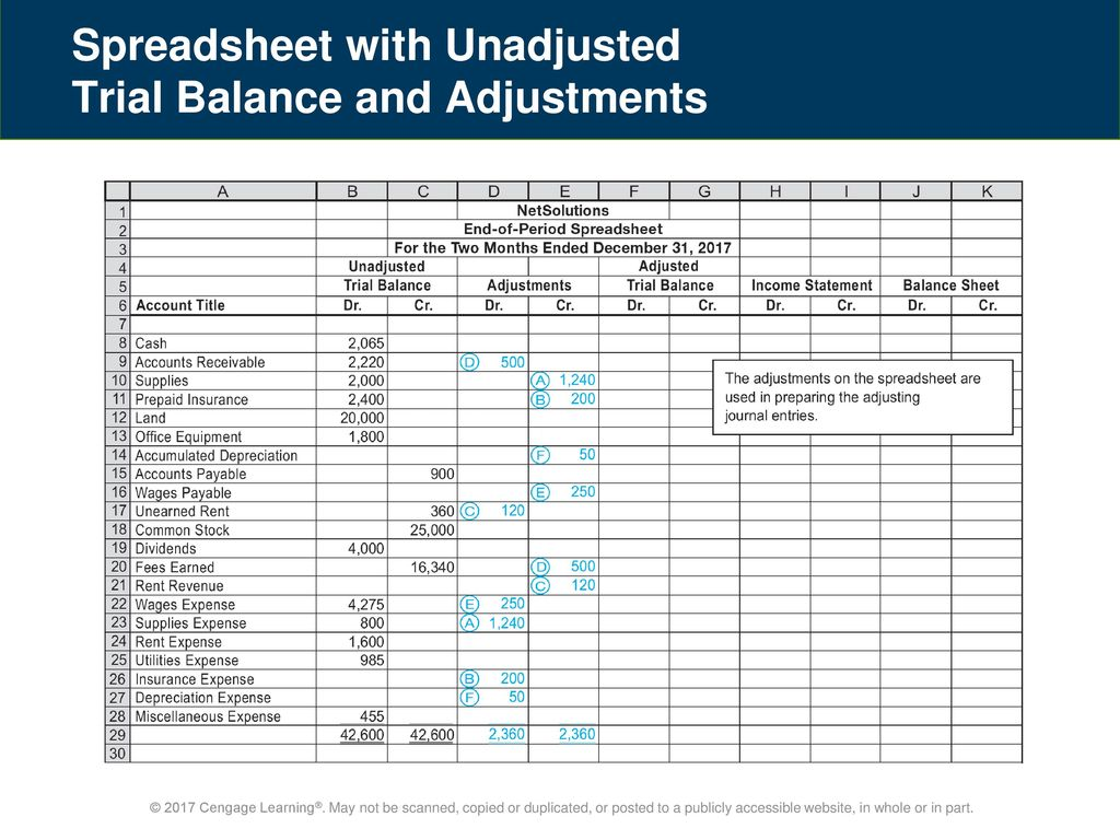 Unadjusted Trial Balance Worksheet Template : Completing the accounting cycle ppt download