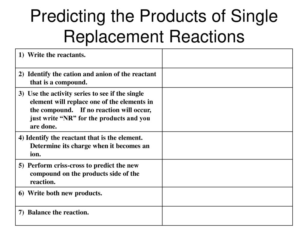 Predicting the Products of Single Replacement Reactions
