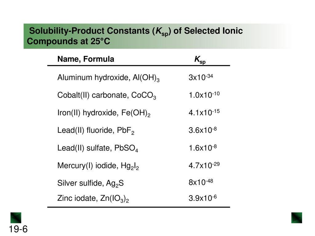 Watch How to Determine Solubility video