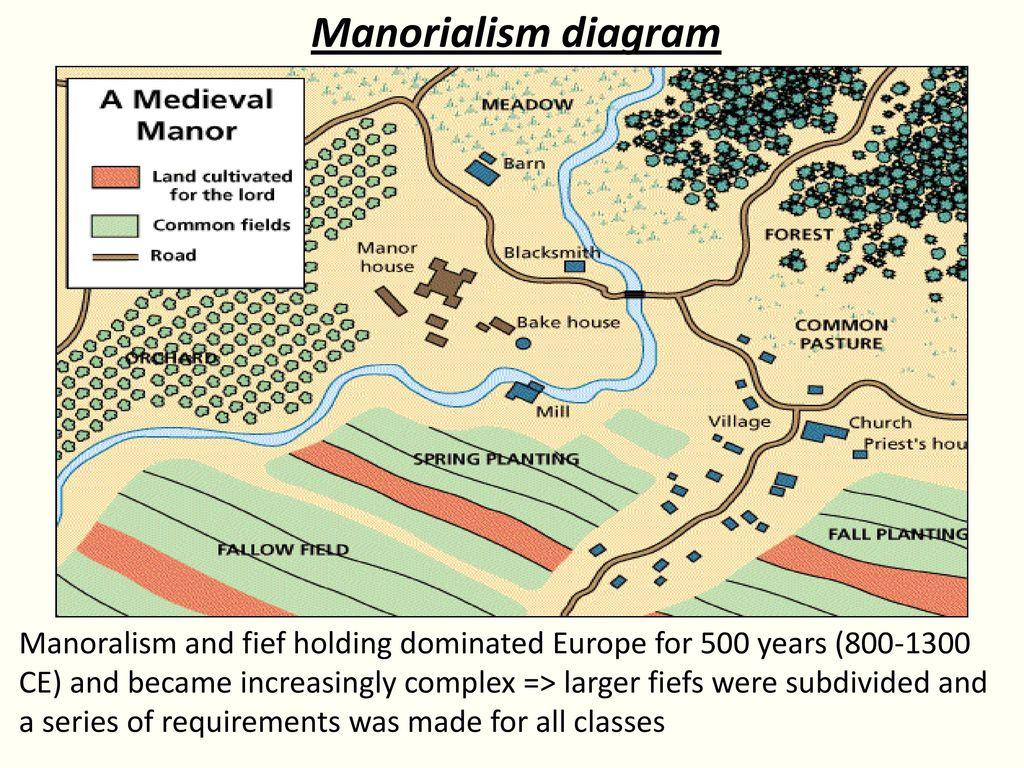 Manorial system diagram