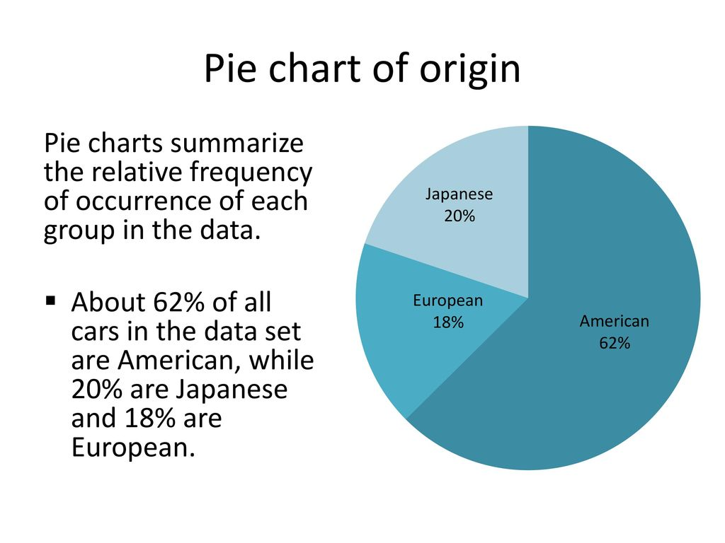 Introduction to pie charts choice image free any chart examples introduction to pie charts choice image free any chart examples introduction to pie charts gallery free nvjuhfo Choice Image