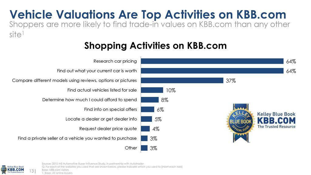 1) KBB.com Site walk-through - ppt download