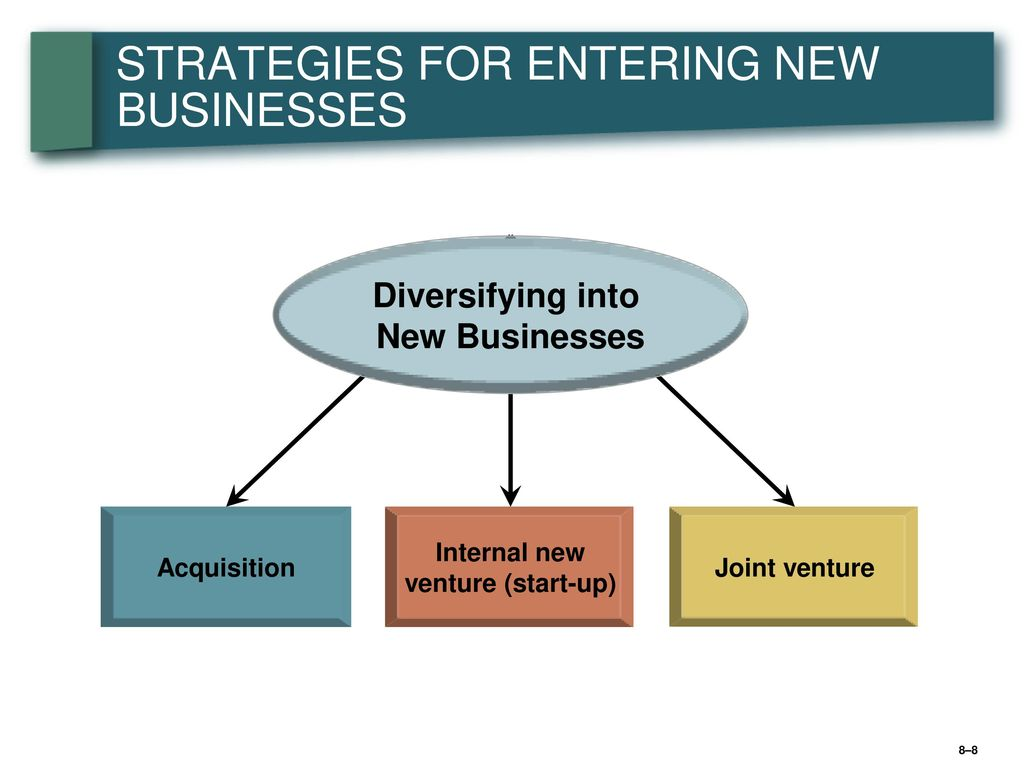 entering strategy Entry strategy is an institutional arrangement that makes possible the entry of firms products, technology, human skills, management, or other resources into.