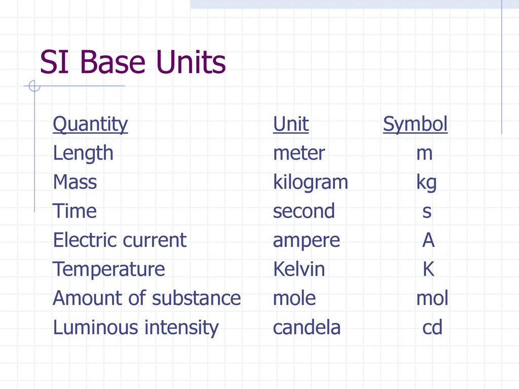 Chapter 1 chemical foundations ppt download si base units quantity unit symbol length meter m mass kilogram kg buycottarizona Image collections