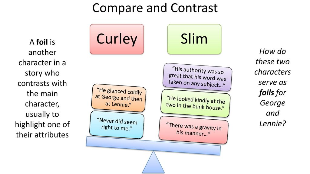 Compare and Contrast Characters (Grade 5)