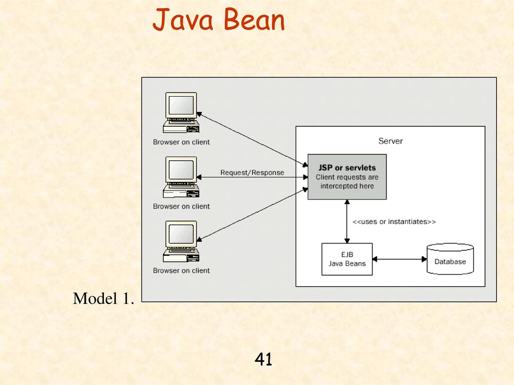 Chapter 14 jdbc java server pages and mysql ppt download 41 java bean model 1 baditri Gallery