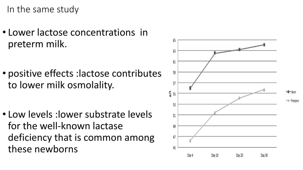 a study of milk and lactase Lactose, a sugar in milk,  quite a few studies have looked at the effect of probiotics on lactose intolerance one study  adaptation to lactose in lactase.