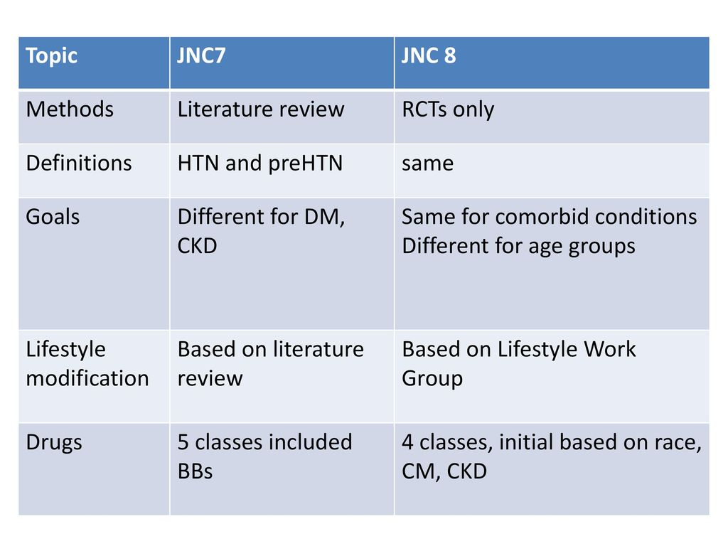 guidelines for treatment of htn