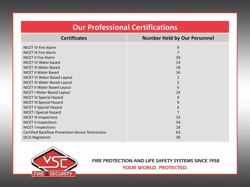Fire alarm certificate template uk choice image certificate fire alarm installation certificate template image collections fire alarm certificate template uk images certificate design and 1betcityfo Gallery