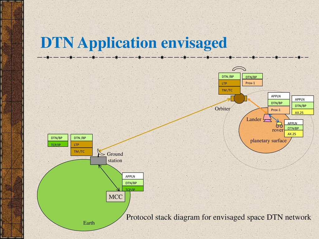 Architectures for delaydisruption tolerant networking 21 protocol stack diagram pooptronica
