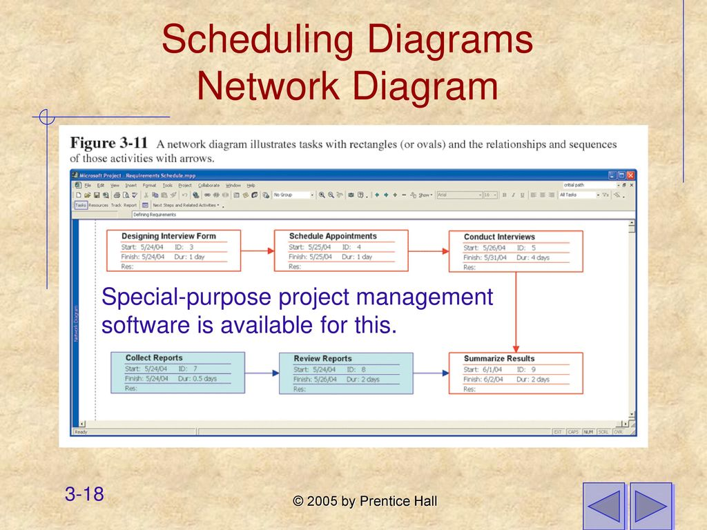 Chapter 3 managing the information systems project ppt download scheduling diagrams network diagram pooptronica