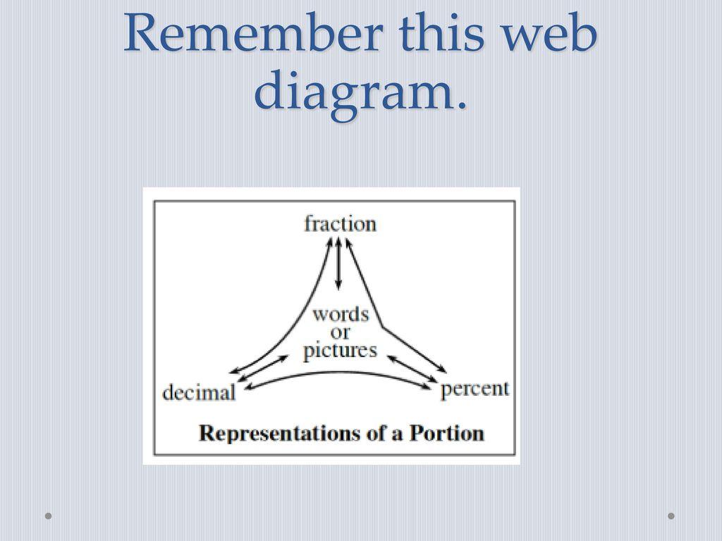Scoreboard class points period 1 33 period 2 16 period 3 3 period 12 remember this web diagram pooptronica