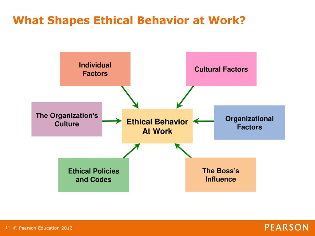 individual behavior work Learning can be defined as the activity or process of acquiring knowledge or skill by studying, practicing, being taught, or experiencing something individual behavior can be defined as how an individual behaves at work.