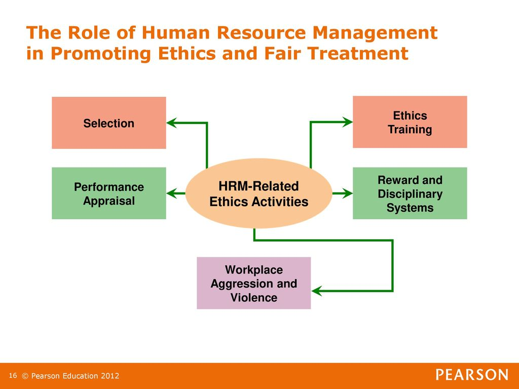 work and relationship ethics