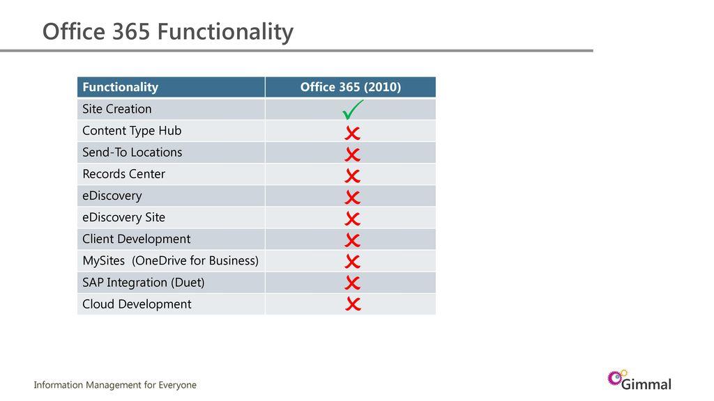 hub sites in o365