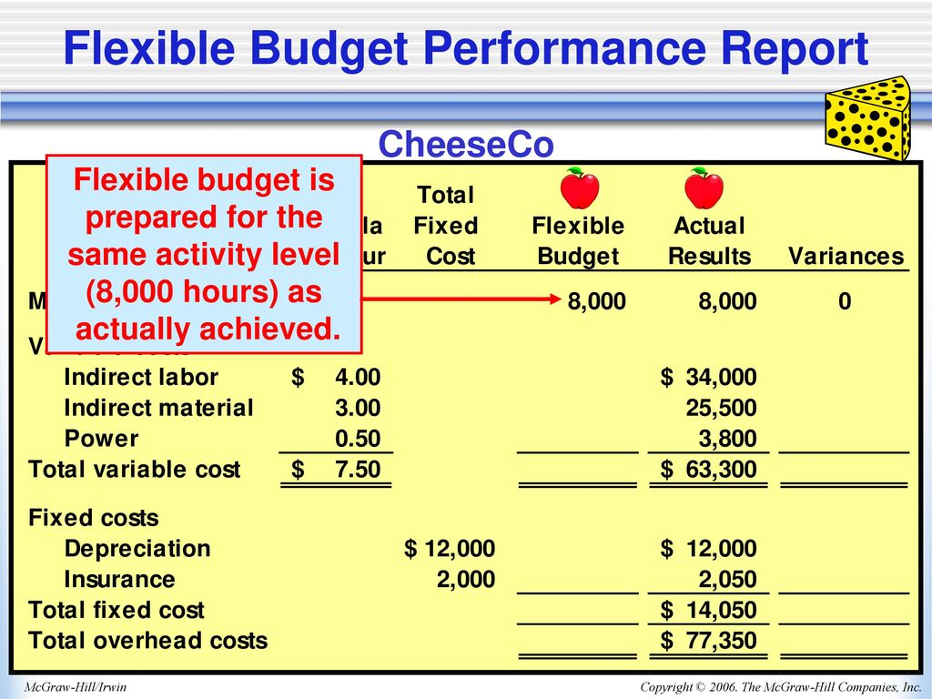flexible budget research What is a static budget in contrast to a company's static master budget, the company's sales department might have a flexible budget.