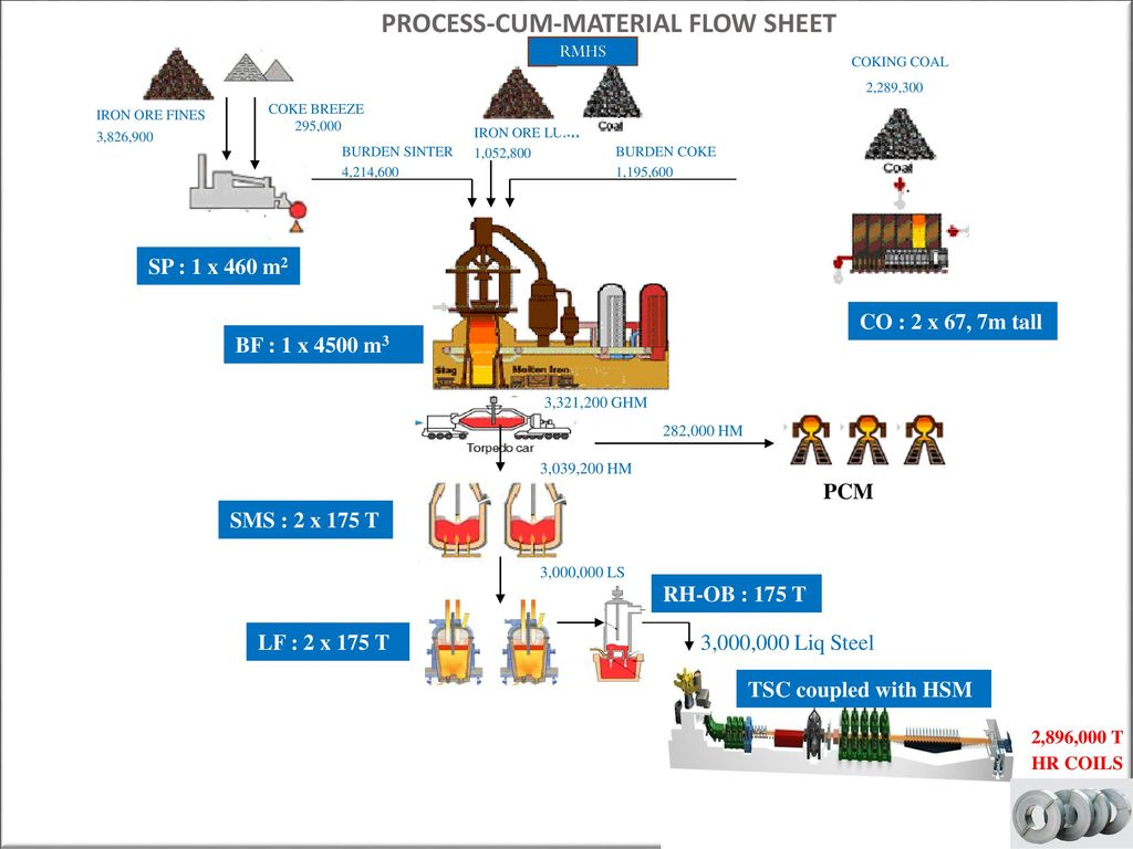 Steel process flow chart image collections free any chart examples steel process flow chart image collections free any chart examples steel process flow chart gallery free nvjuhfo Choice Image