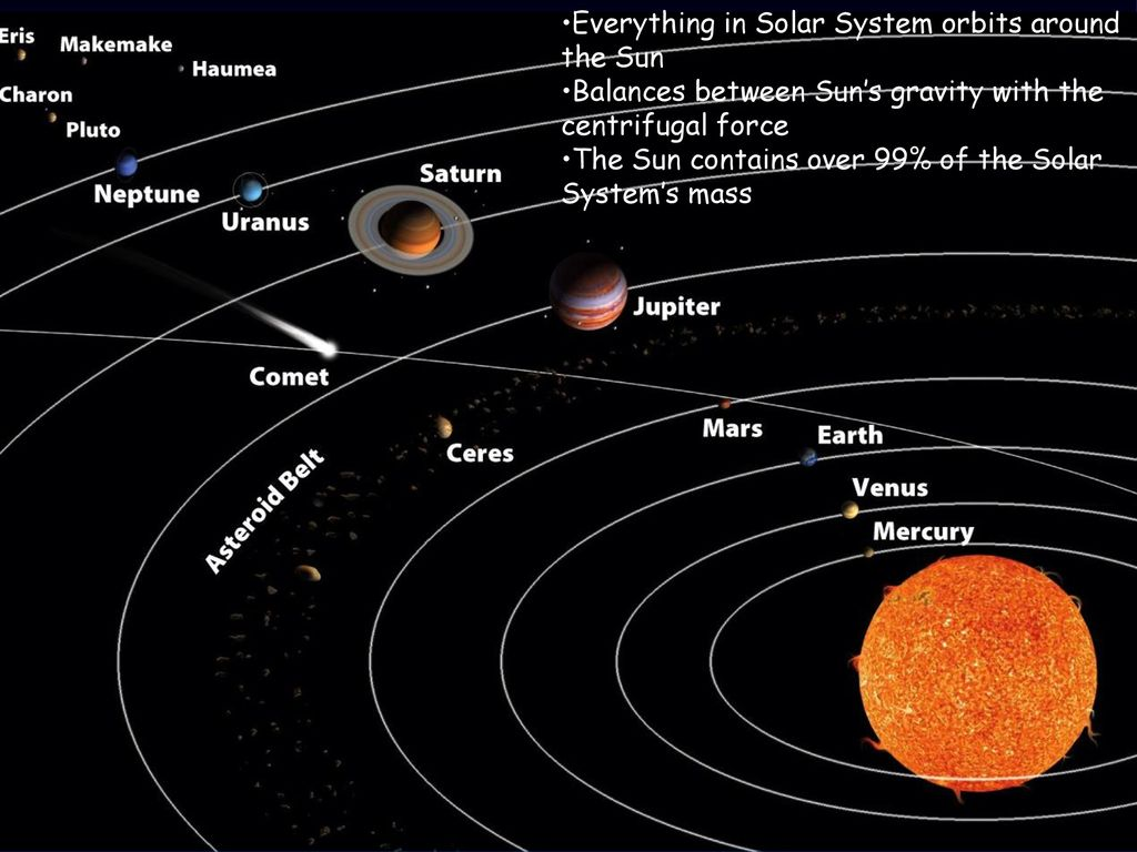 Chapter 2 solar system learning objectives you will be able to everything in solar system orbits around the sun pooptronica Images