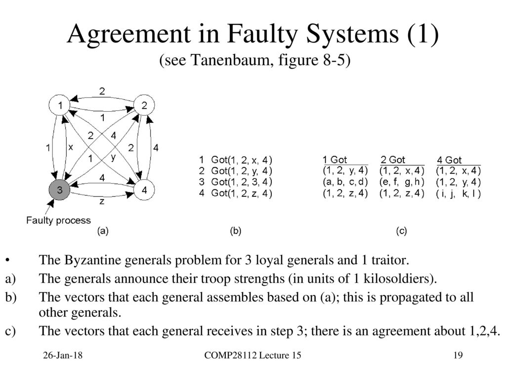 Comp28112 lecture 15 byzantine fault tolerance dealing with 19 agreement platinumwayz