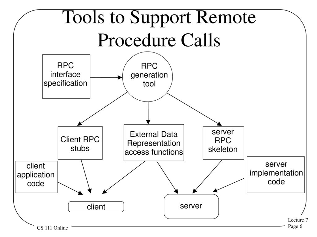 Remote procedure calls ppt download 6 tools baditri Image collections