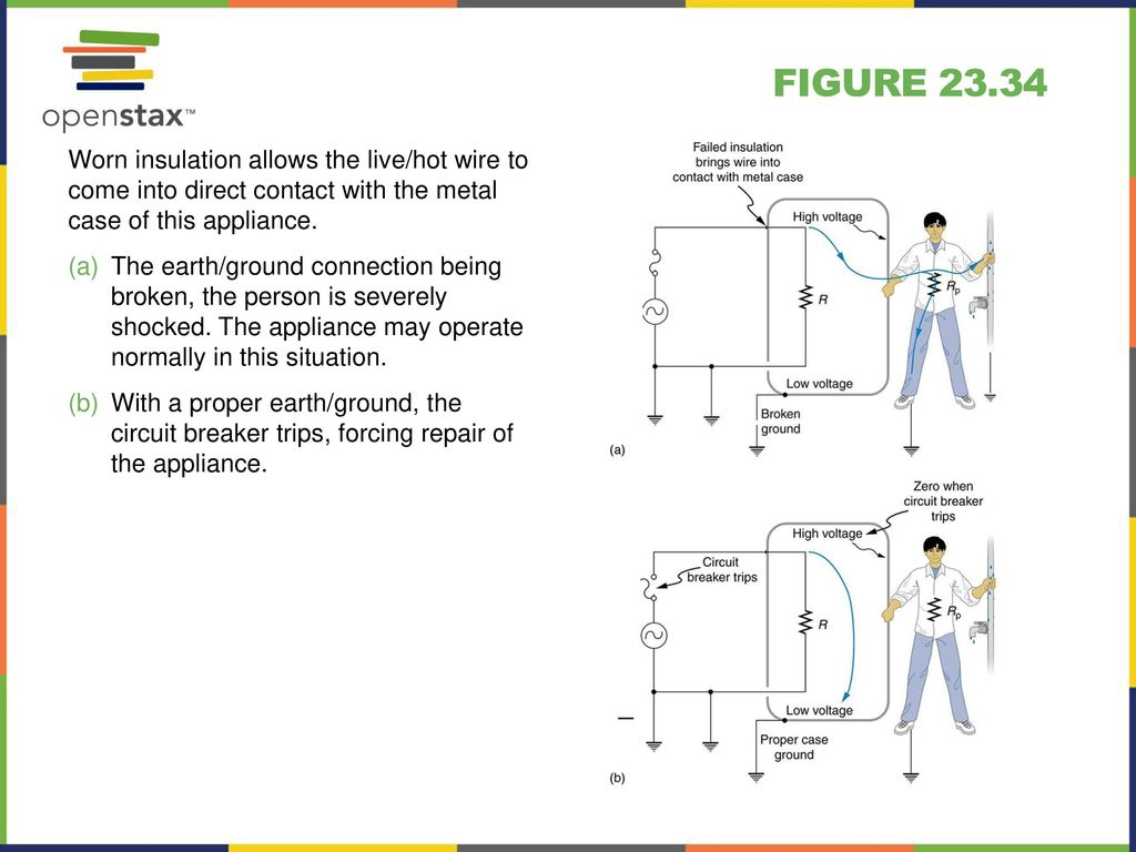 Ground Fault Circuit Interrupter Function Manual Guide Wiring Pluggfciground Interrupterplug Powerpoint Image Slideshow Ppt Download Plug Arc