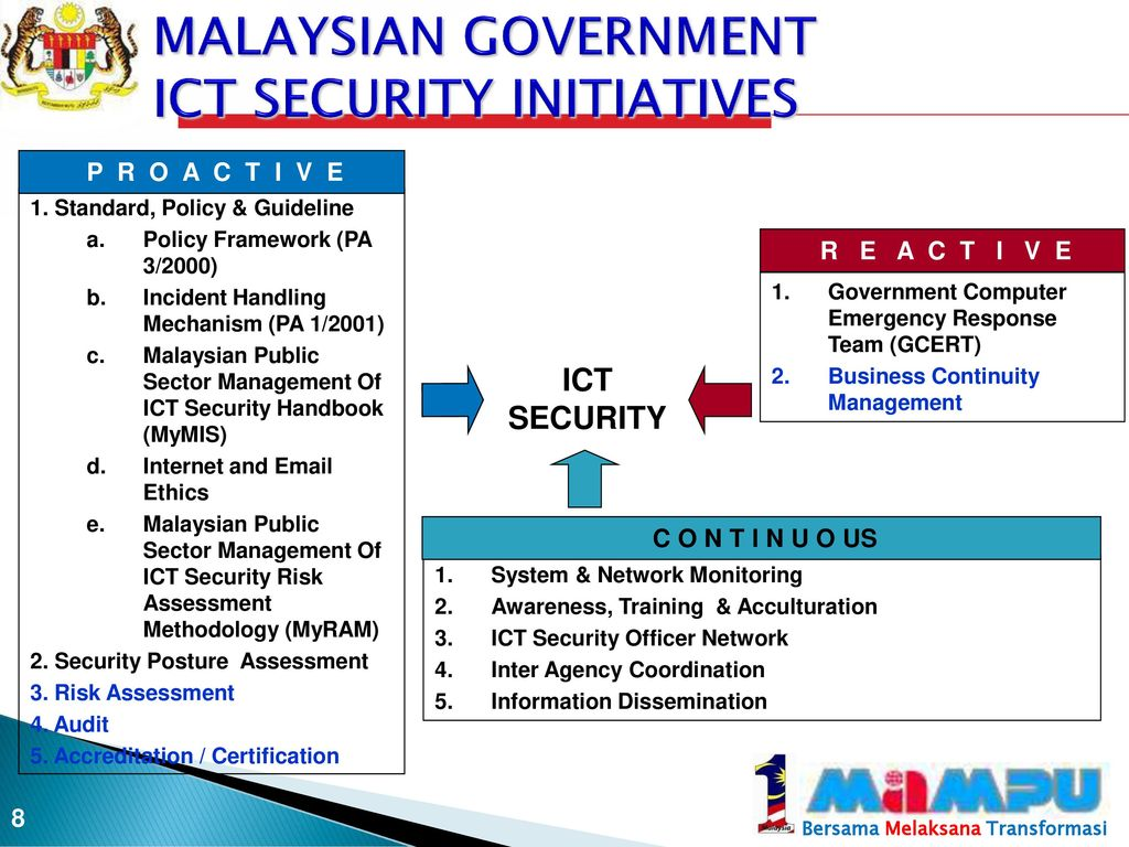 malaysian government system Malaysia is a federal parliamentary monarchy, the prime minister of malaysia is the head of government, and there is multi-party system the malaysian political system refers to all those regulations and practices and the structure of laws that show how the government is run.