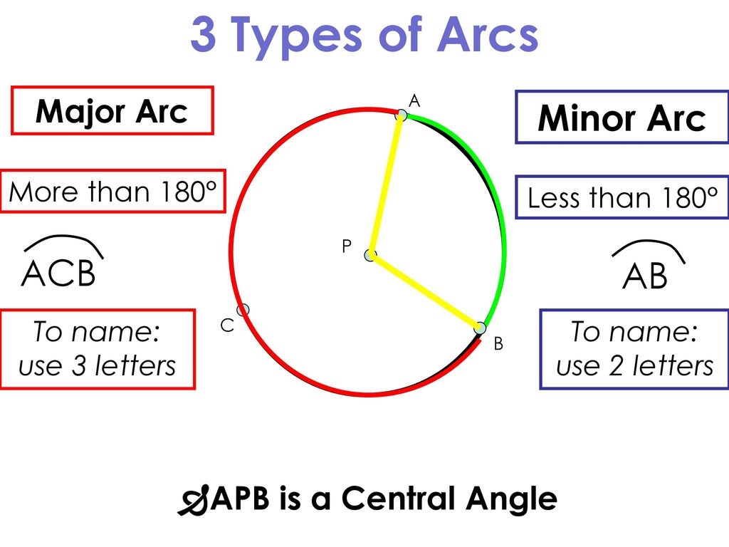 3 Types of Arcs Minor Arc ACB AB Major Arc APB is a Central Angle