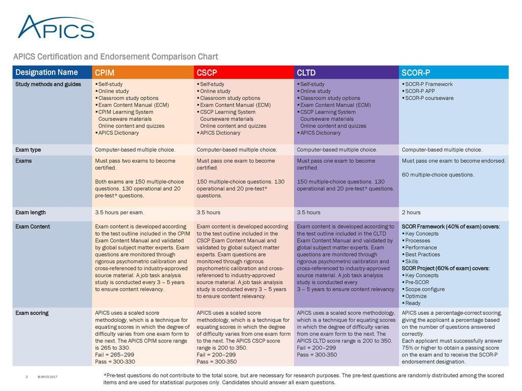 Apics certification and endorsement comparison chart designation 2 apics certification xflitez Gallery