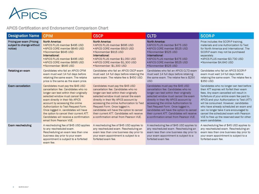 Apics certification and endorsement comparison chart designation 3 apics certification xflitez Choice Image
