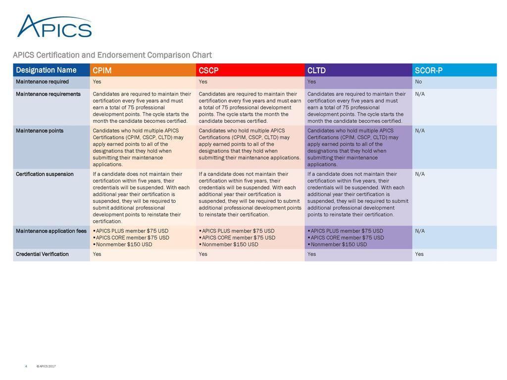 Apics certification and endorsement comparison chart designation 4 apics certification xflitez Gallery